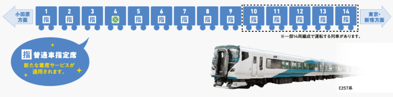 The Limited Express Shonan will be in 9-car or 14-car formations