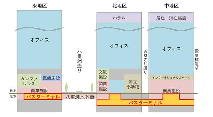 A diagram of the three buildings with the bus terminal in the basement levels and a connecting passage running under Yaesu Street